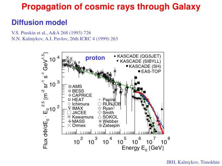 Propagation of cosmic rays through Galaxy