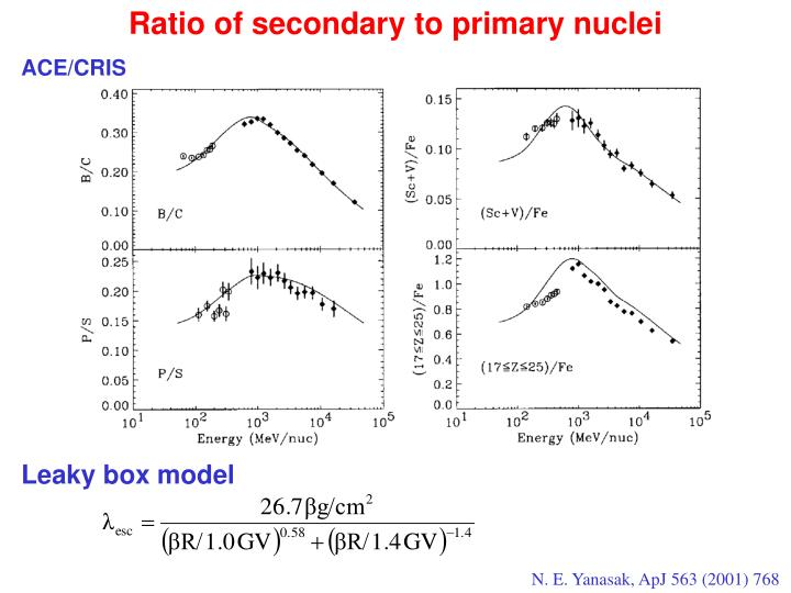 Ratio of secondary to primary nuclei