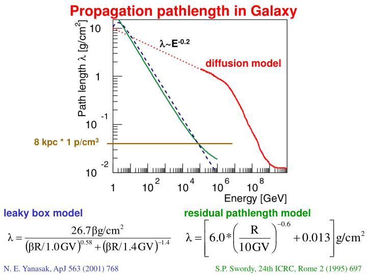 Propagation pathlength in Galaxy