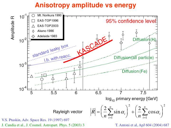 Anisotropy amplitude vs energy