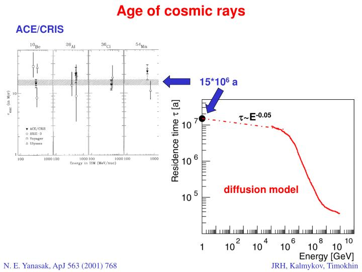 Age of cosmic rays