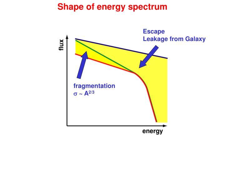 Shape of energy spectrum