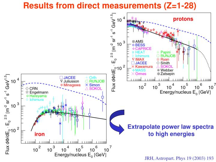 Results from direct measurements (Z=1-28)