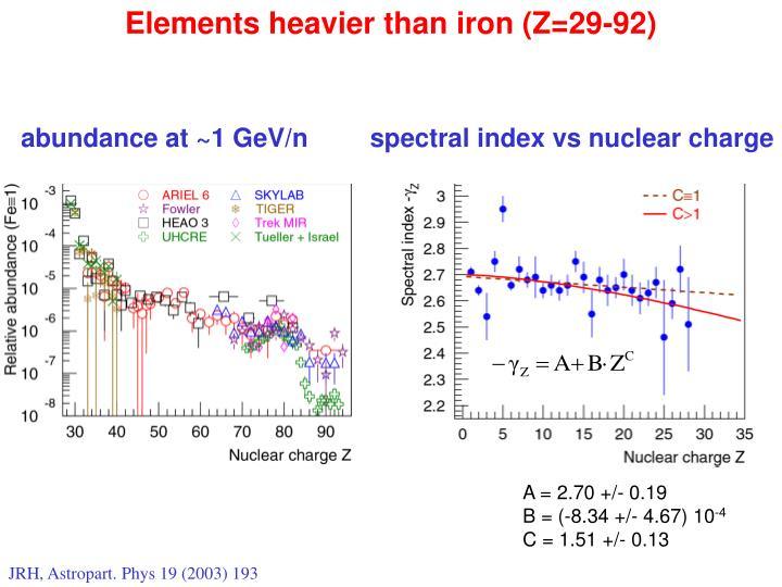 Elements heavier than iron (Z=29-92)