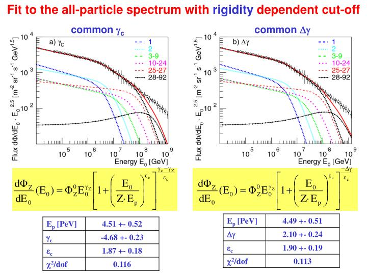 Fit to the all-particle spectrum with