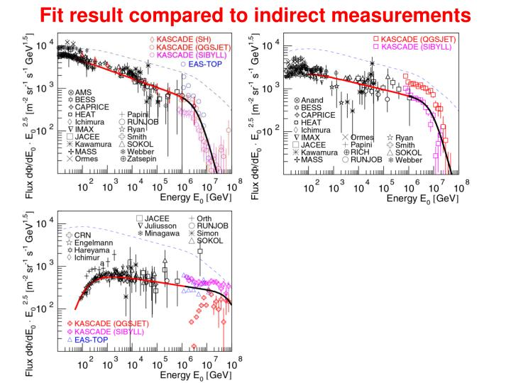Fit result compared to indirect measurements