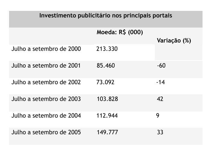 Investimento publicitário nos principais portais