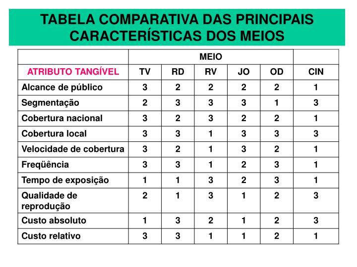 TABELA COMPARATIVA DAS PRINCIPAIS CARACTERÍSTICAS DOS MEIOS