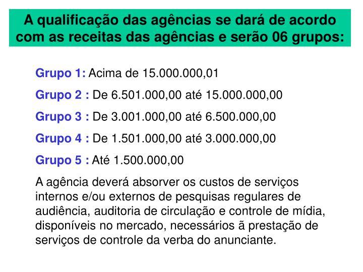 A qualificação das agências se dará de acordo com as receitas das agências e serão 06 grupos: