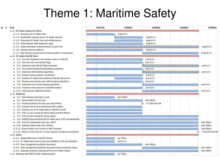 Theme 1: Maritime Safety