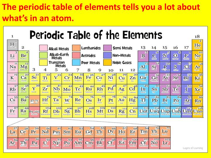 The periodic table of elements tells you a lot about what's in an atom.
