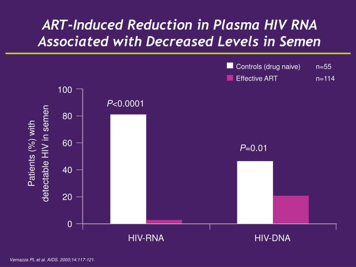 ART-Induced Reduction in Plasma HIV RNA Associated with Decreased Levels in Semen