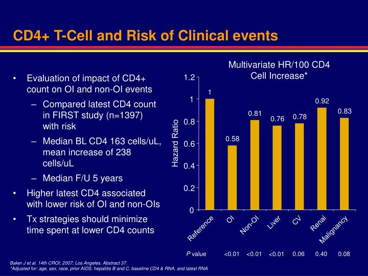 CD4+ T-Cell and Risk of Clinical events