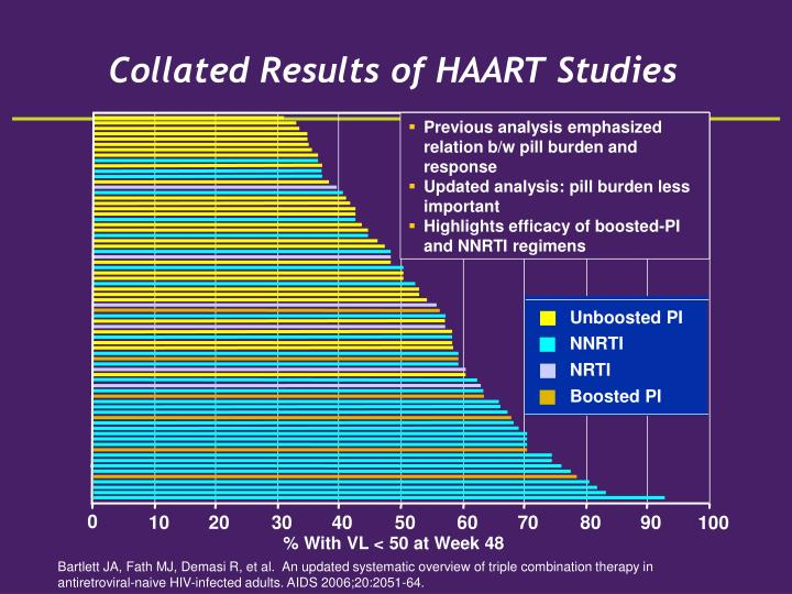 Collated Results of HAART Studies