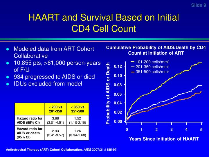 HAART and Survival Based on Initial CD4 Cell Count