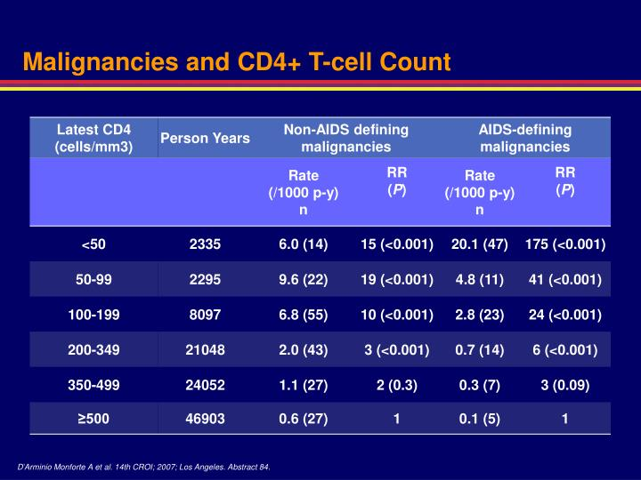 Malignancies and CD4+ T-cell Count