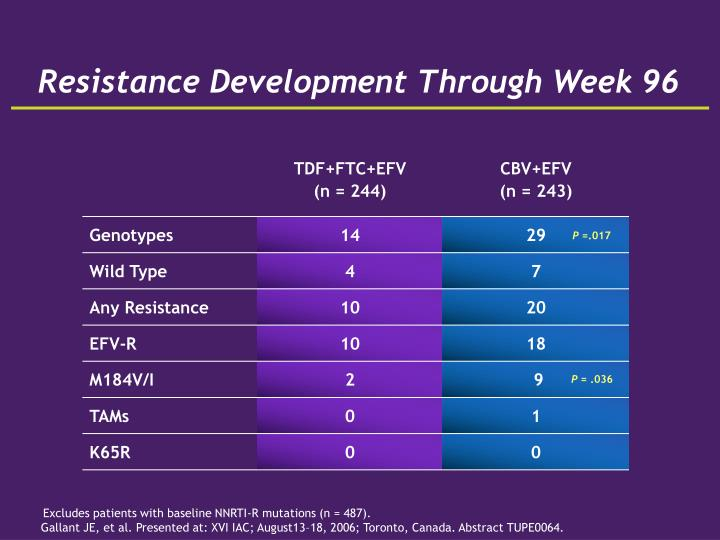 Resistance Development Through Week 96