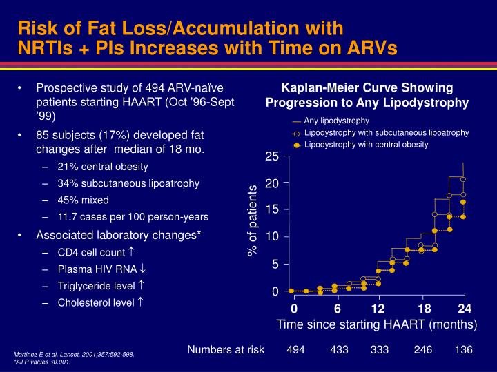 Risk of Fat Loss/Accumulation with
