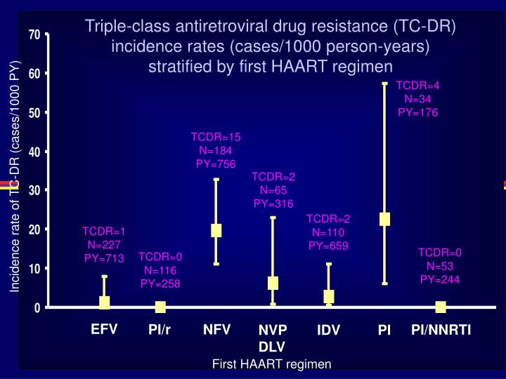 Triple-class antiretroviral drug resistance (TC-DR) incidence rates (cases/1000 person-years) stratified by first HAART regimen