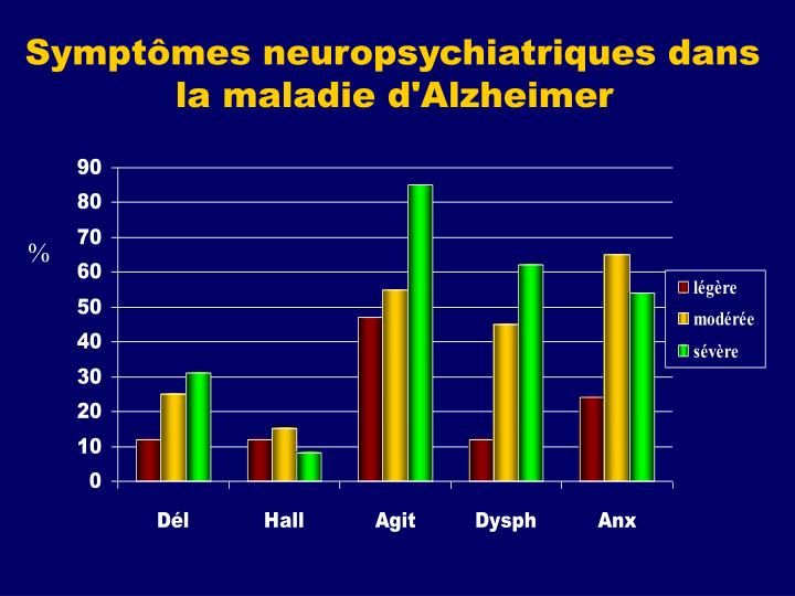 Symptômes neuropsychiatriques dans