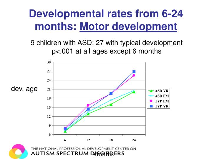 Developmental rates from 6-24 months: