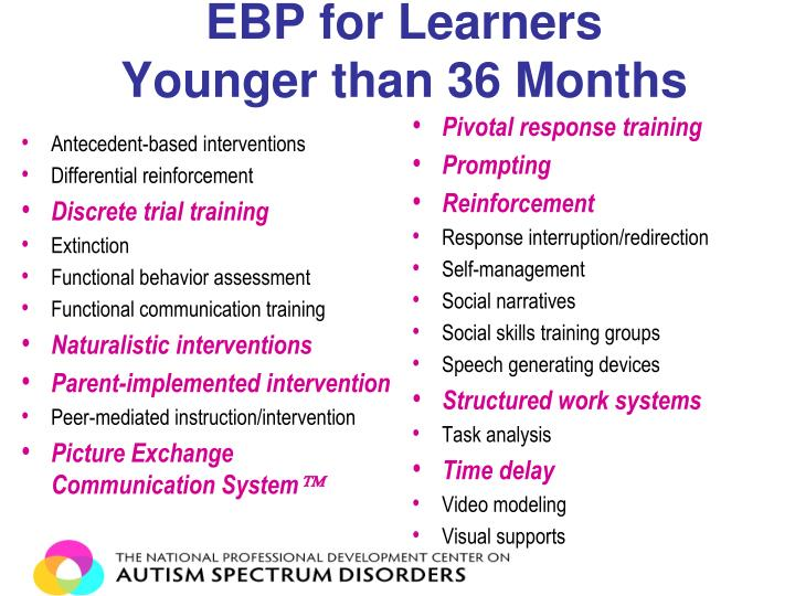 EBP for Learners