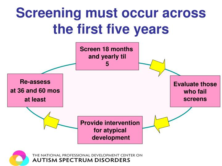 Screening must occur across