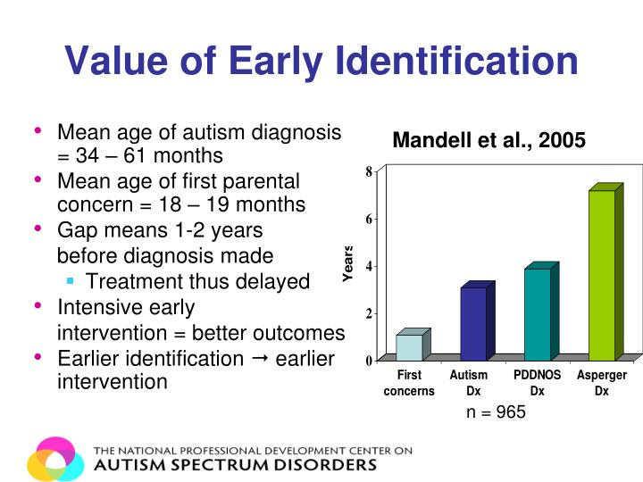 Value of Early Identification