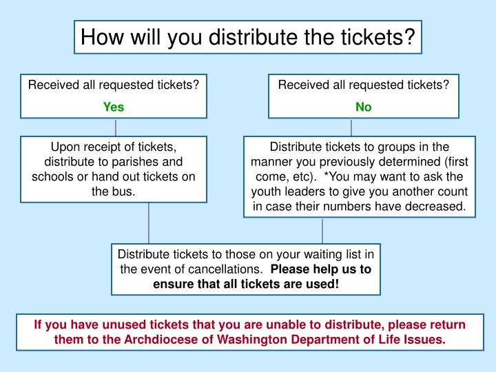How will you distribute the tickets?