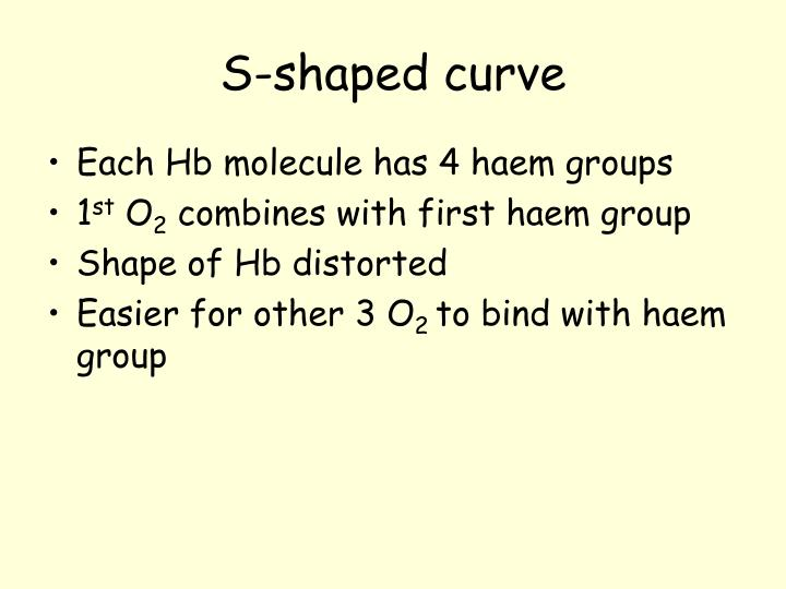 S-shaped curve