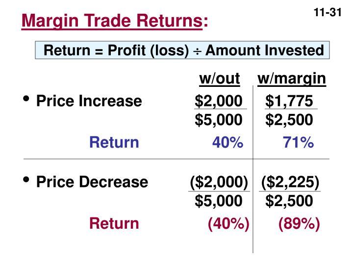Margin Trade Returns