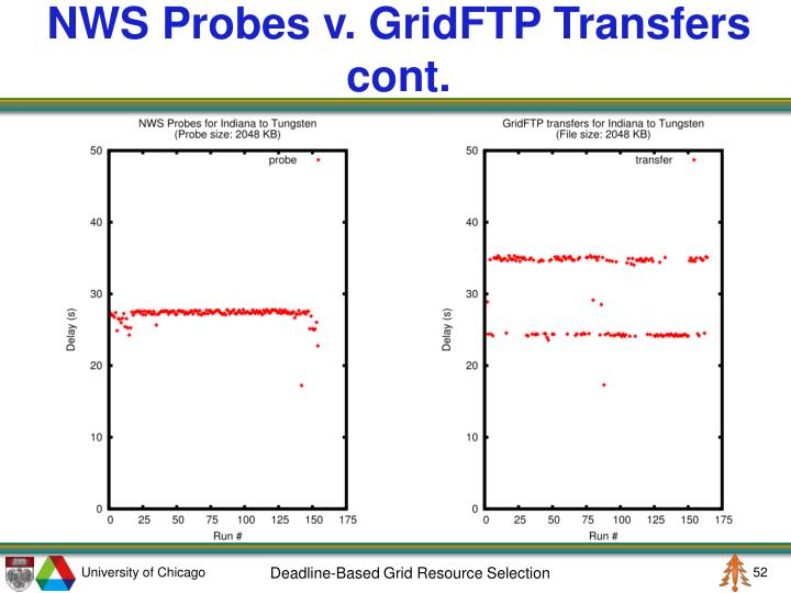 NWS Probes v. GridFTP Transfers cont.