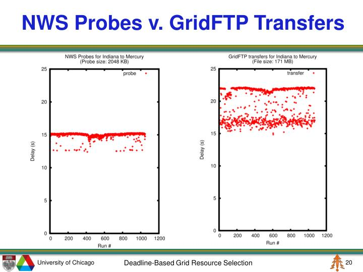 NWS Probes v. GridFTP Transfers