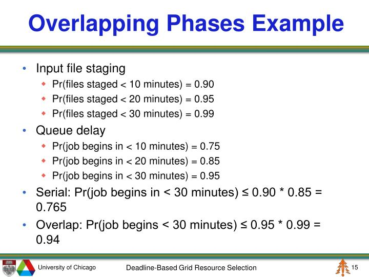 Overlapping Phases Example