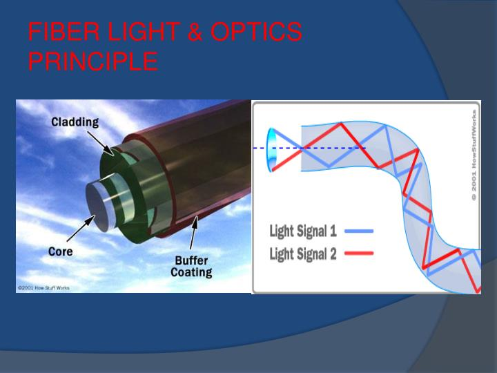 FIBER LIGHT & OPTICS PRINCIPLE