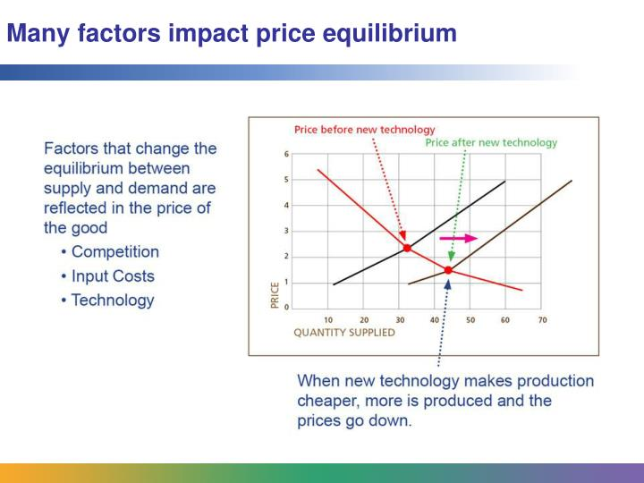 Many factors impact price equilibrium