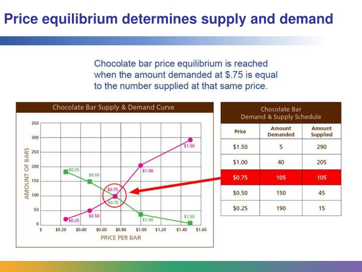 Price equilibrium determines supply and demand