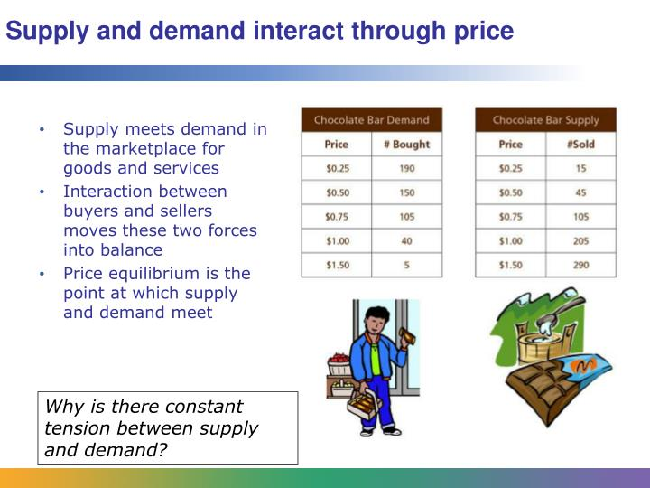 Supply and demand interact through price