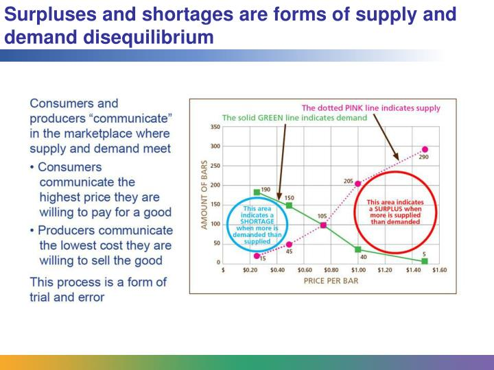 Surpluses and shortages are forms of supply and demand disequilibrium