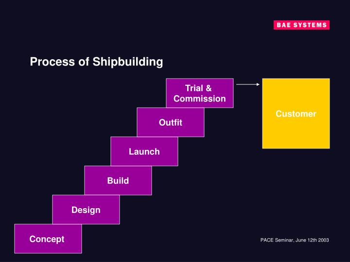 Process of Shipbuilding