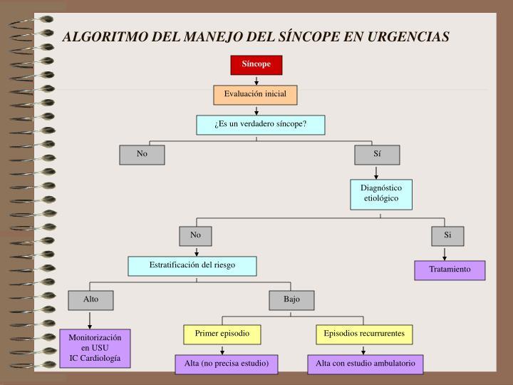 ALGORITMO DEL MANEJO DEL SÍNCOPE EN URGENCIAS