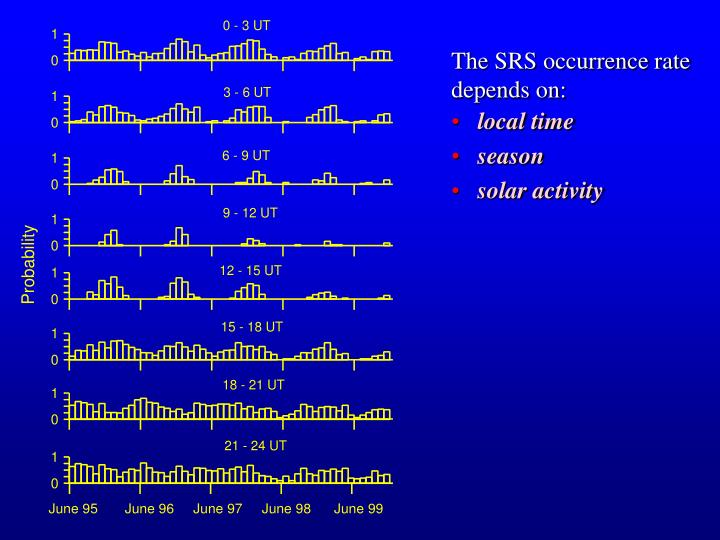The SRS occurrence rate