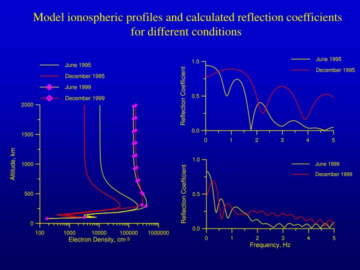 Model ionospheric profiles and calculated reflection coefficients