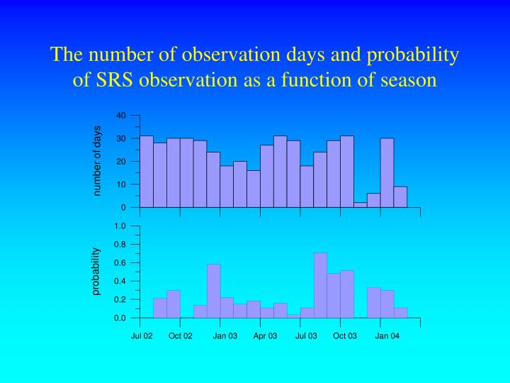 The number of observation days and probability of SRS observation as a function of season