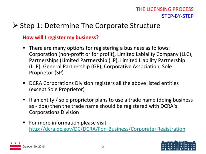 The licensing process step by step