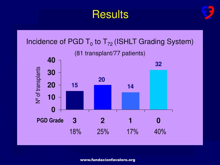 Incidence of PGD T