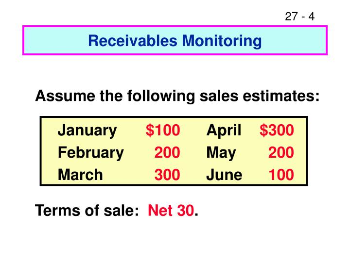 Receivables Monitoring