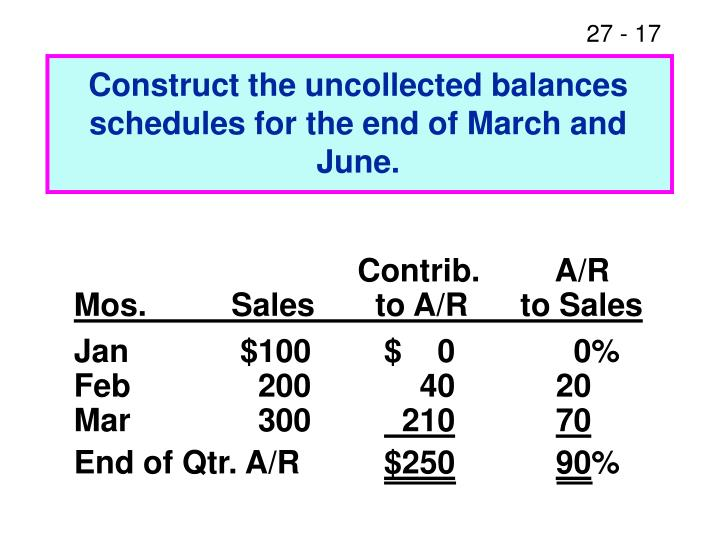 Construct the uncollected balances schedules for the end of March and June.