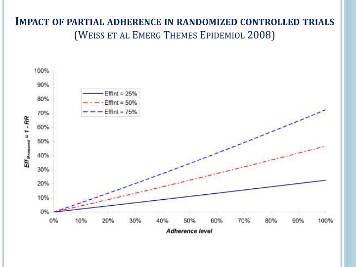 Impact of partial adherence in randomized controlled