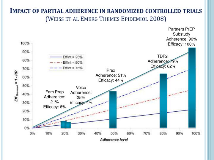 Impact of partial adherence in randomized controlled trials